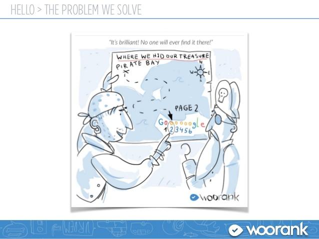 آنالیز و بررسی سئو Woorank