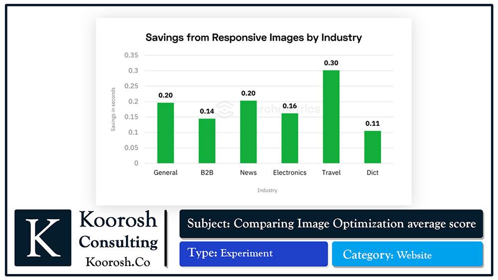 مقایسه بهینه سازی عکس ها در صنایع متفاوت