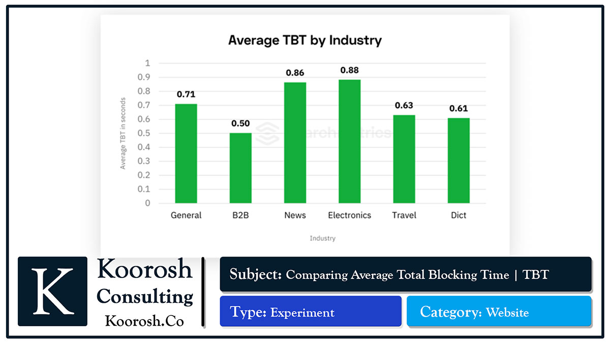 Total Blocking Time | اندازه گیری مدت زمان تاخیر