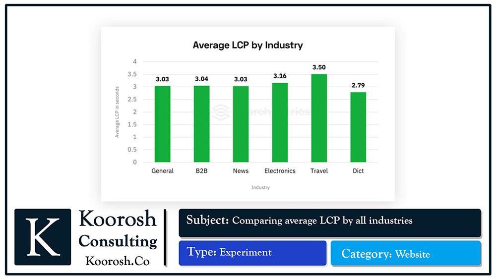 بررسی LCP صنایع مختلف