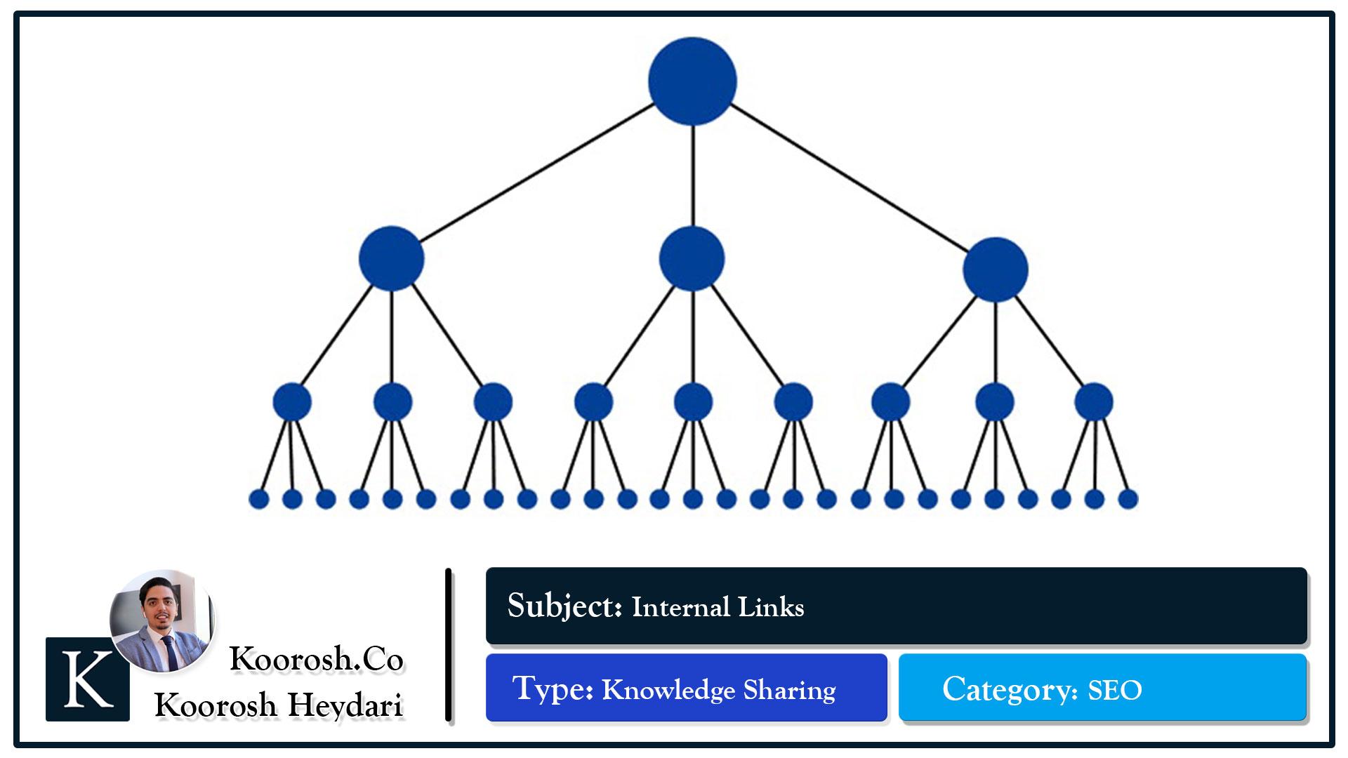 ساختار بهینه معماری و لینک بیلدینگ یک وبسایت شبیه به یک هرم است